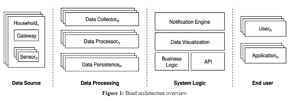 ejbi-architecture-overview